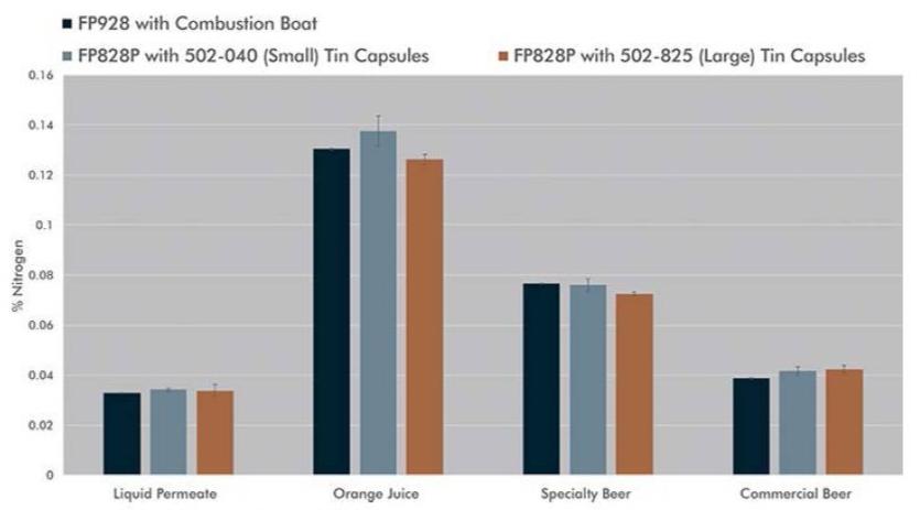 FP828 vs FP928 Liquid Samples