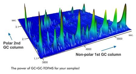 Flux-GCGC-TOFMS-Chart