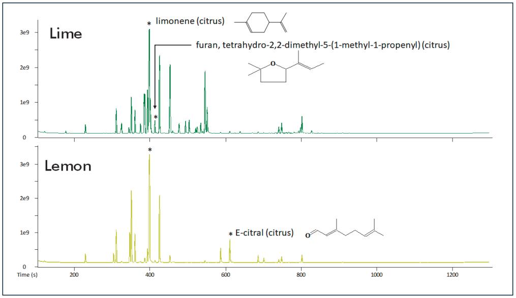 Lemon Lime Chromatographs