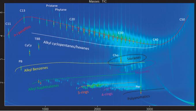 MOSH MOAH Standard Chromatogram