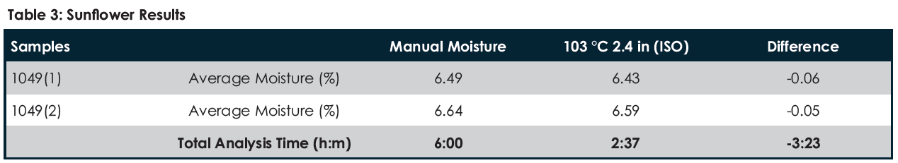 TGM800 SAGL Sunflower Results