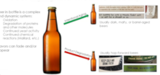 Video Thumbnail for Chemical and Sensory Analysis of Beer Shelf Stability Presentation from LECO